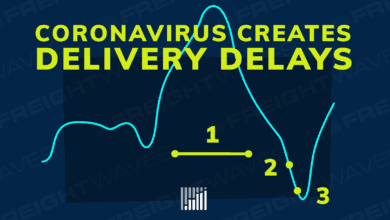 Photo of Coronavirus Creates Delivery Delays