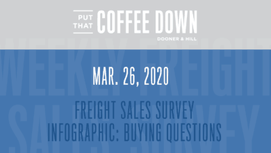 Photo of Freight Sales Survey: Buying Questions