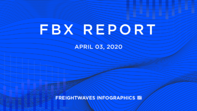 Photo of FBX Report: April 3, 2020