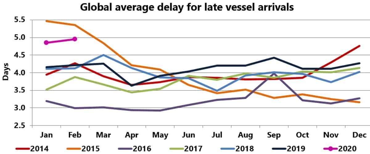 container shipping chart