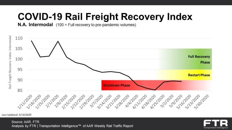 COVID-19 Rail Freight Recovery Index