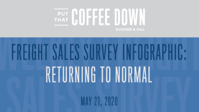 Photo of Freight Sales Survey: Returning to Normal