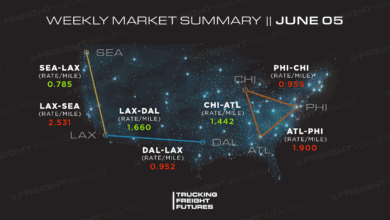 Photo of Trucking Freight Futures Market Summary: Week Ending 6-5-2020