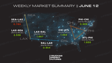 Photo of Trucking Freight Futures Market Summary: Week Ending 6-12-2020