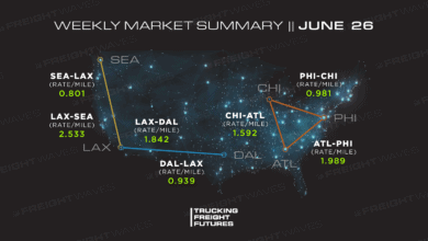 Photo of Trucking Freight Futures Market Summary: Week Ending 6-26-2020