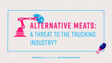 Photo of Alternative meats: A threat to the trucking industry?