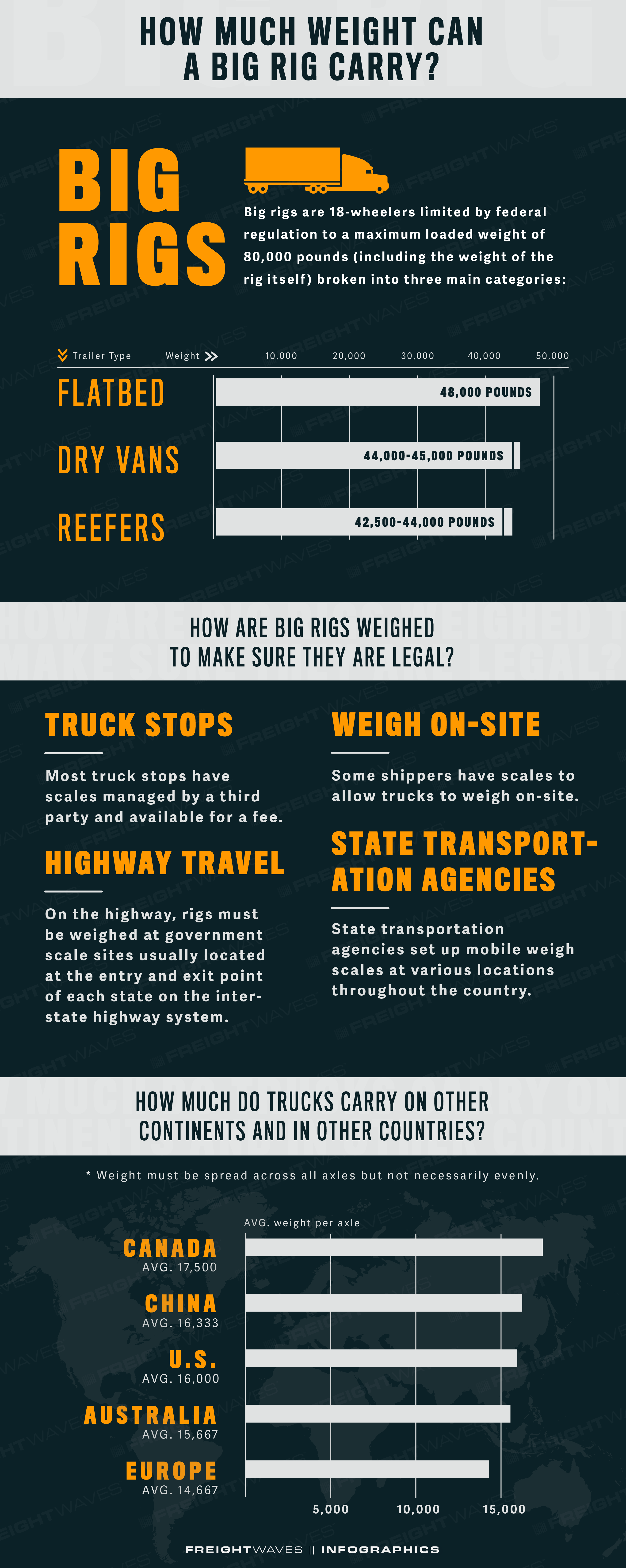 FreightWaves Infographic: How Much Weight Can A Big Rig Carry