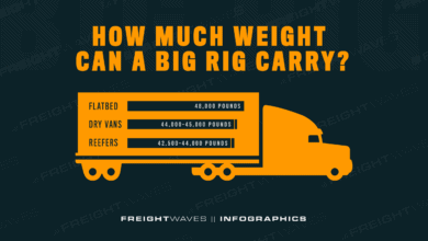 Photo of How much weight can a big rig carry?