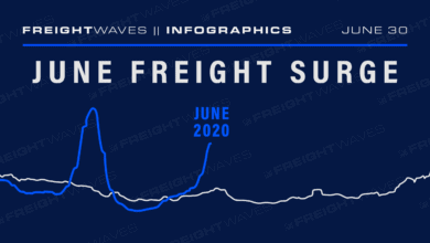 Photo of June Freight Surge