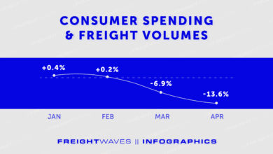Photo of Consumer Spending & Freight Volumes