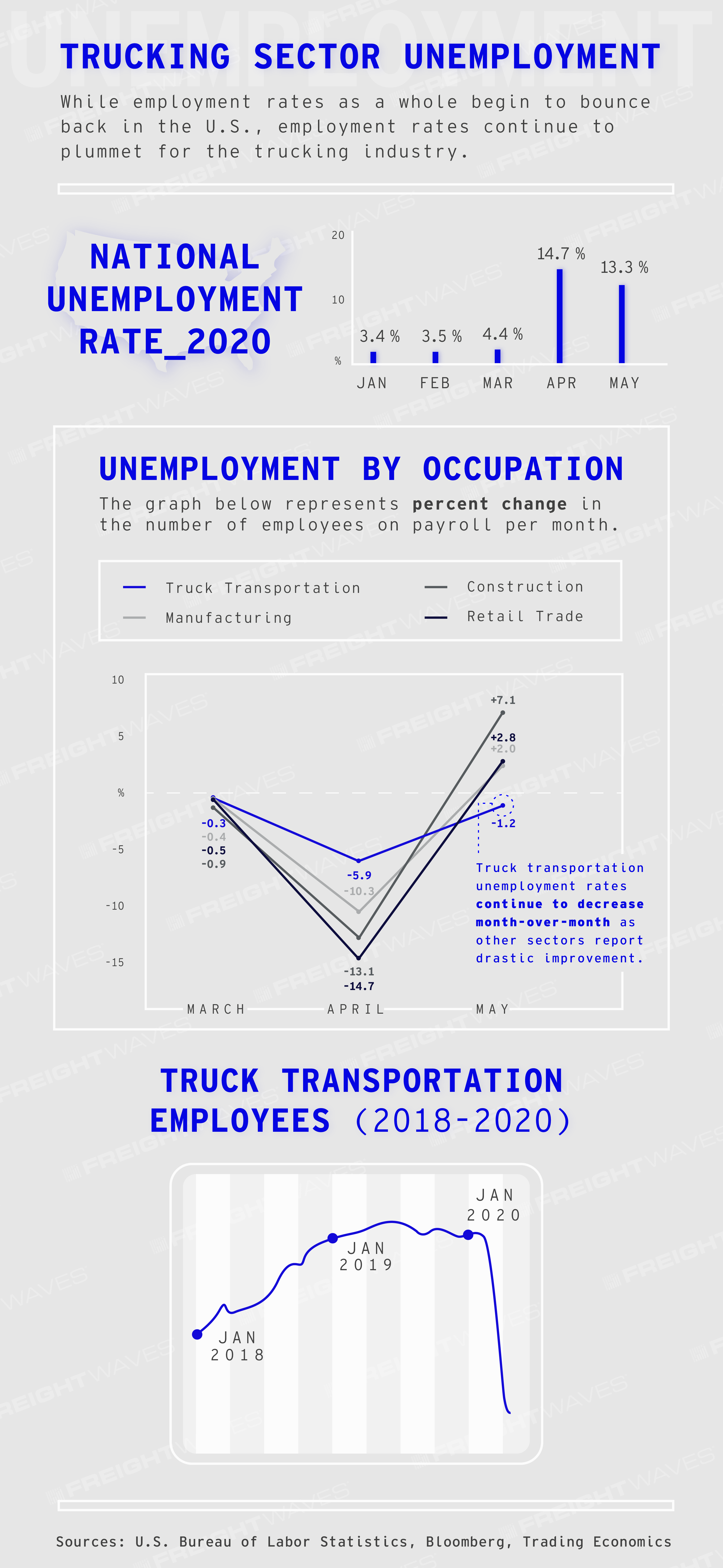FreightWaves Infographic: Trucking Sector Unemployment
