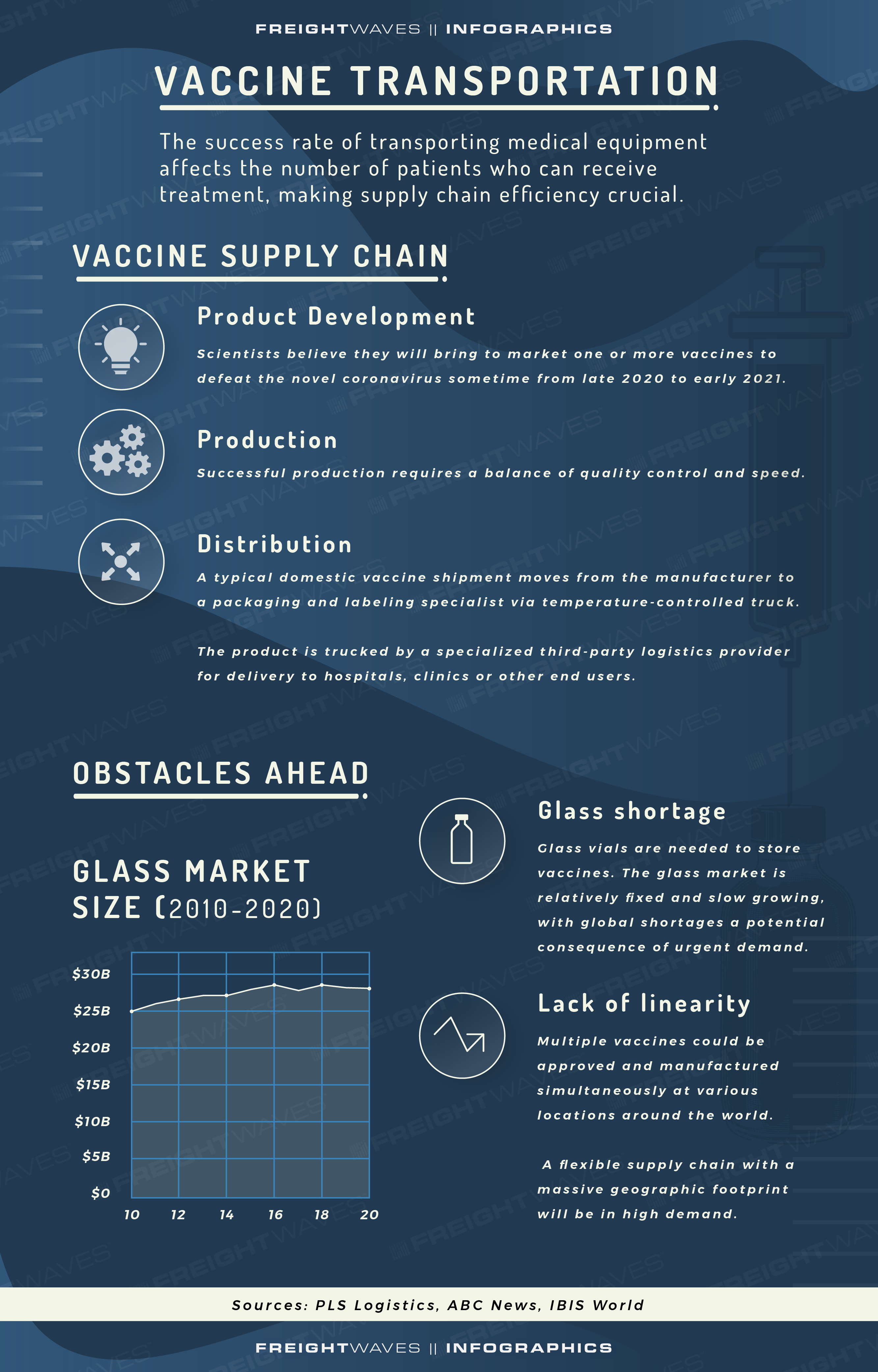 FreightWaves infographic