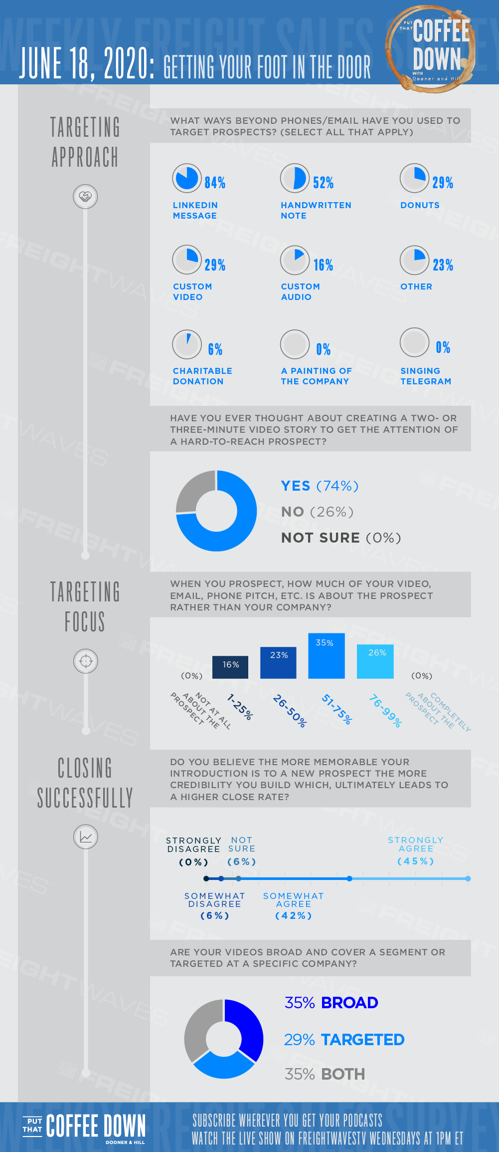 Put That Coffee Down Sales Survey Infographic