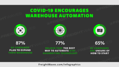 Photo of COVID-19 Encourages Warehouse Automation