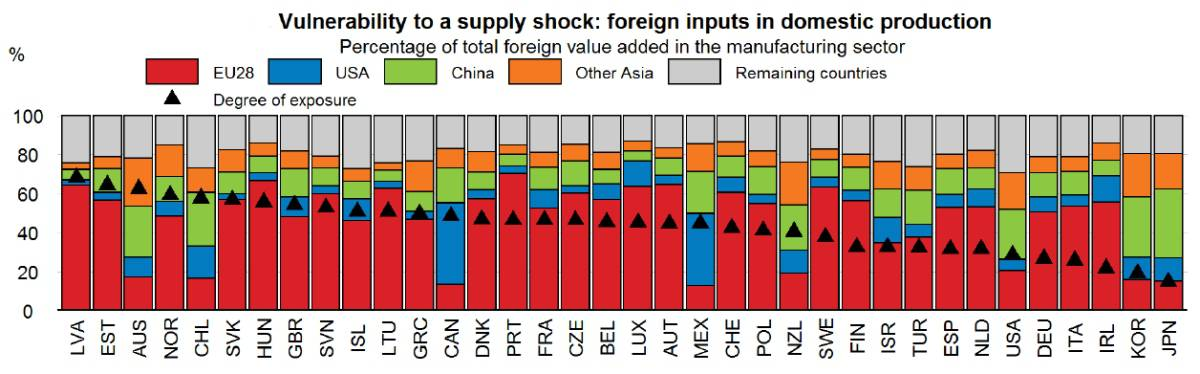 OECD supply chain chart