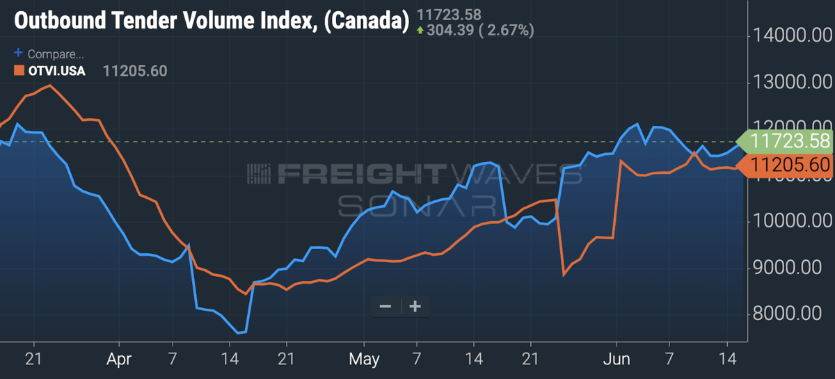 A chart comparing the Outbound Tender Volume Indexes for Canada and the U.S. on FreightWaves' SONAR platform. The Canadian index has moved upward alongside truck border crossings.