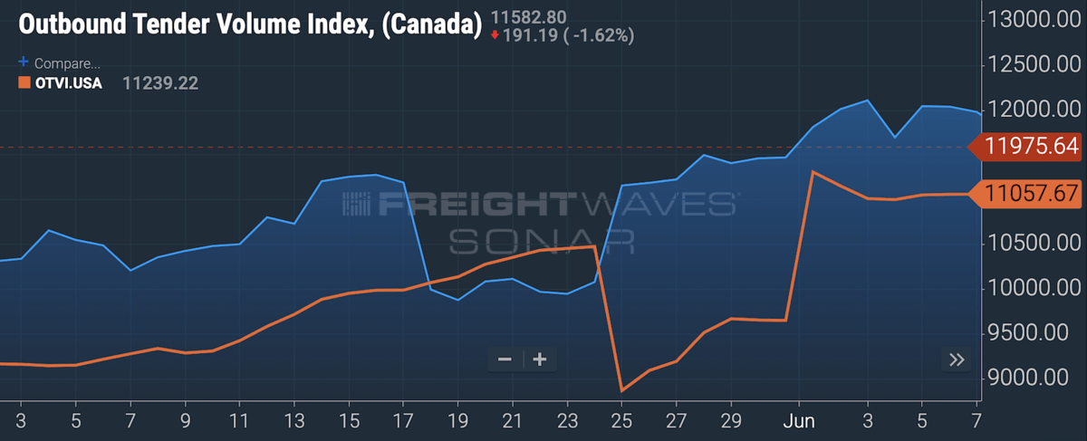 A chart on FreightWaves SONAR platform showing freight volumes in the U.S. and Canada since May.