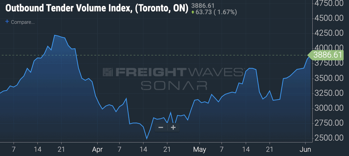 The increase in truckload freight volumes in Toronto on FreightWaves' SONAR plarform