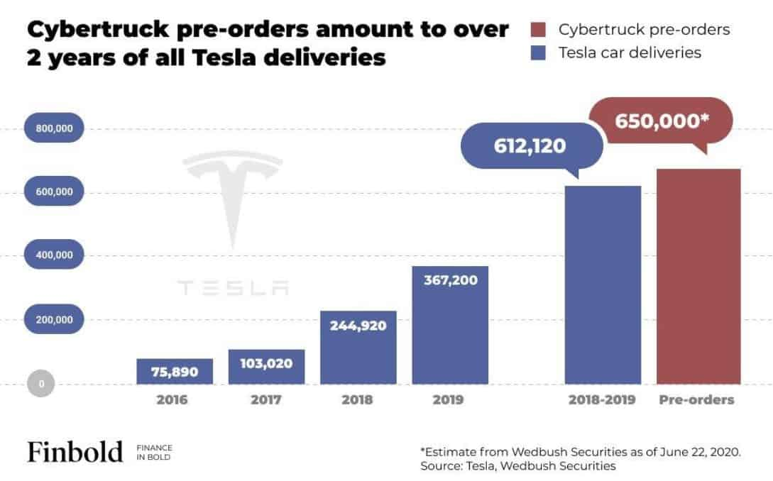 Daily Crunch: Tesla becomes the most valuable automaker in the world