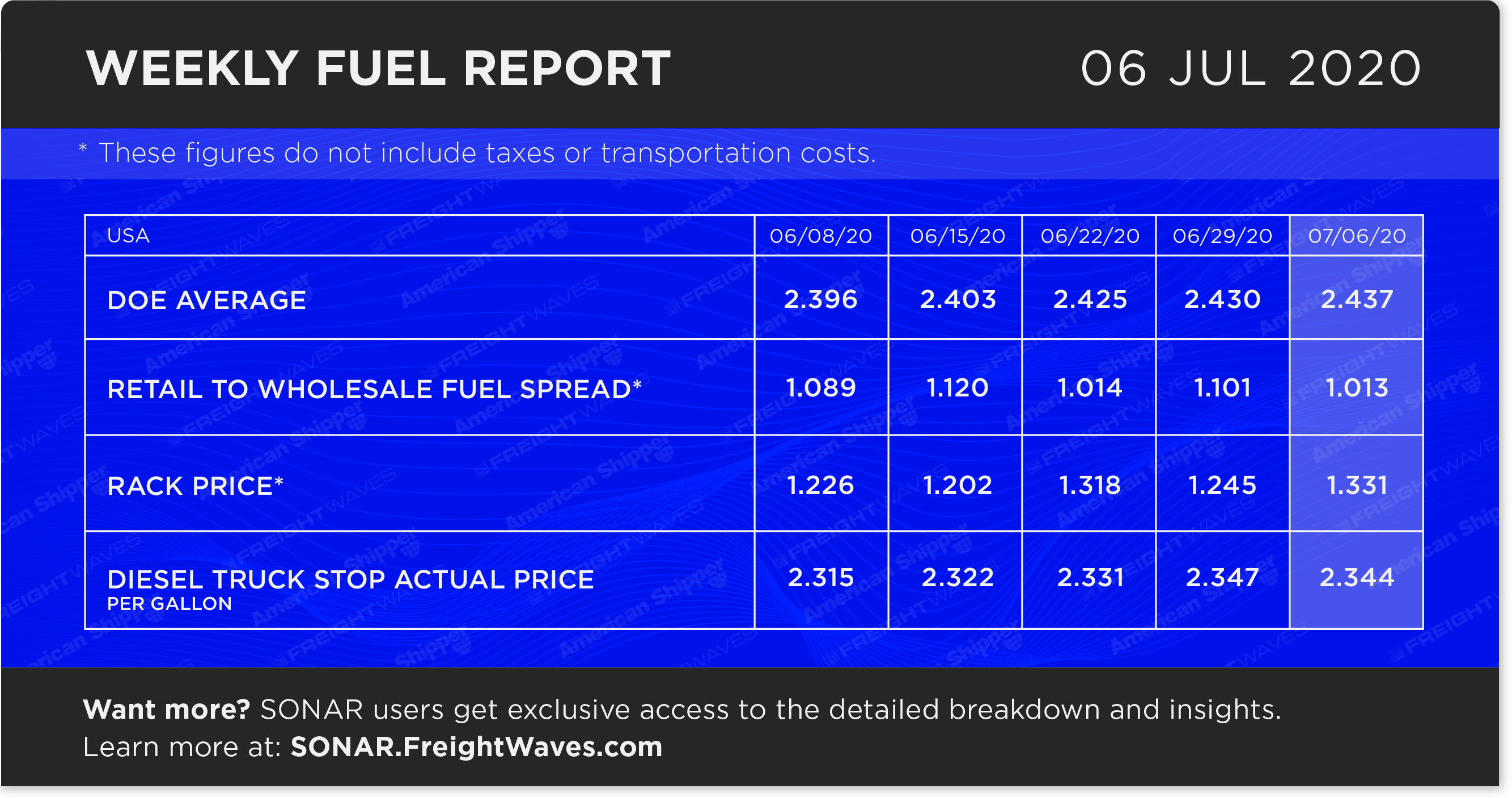 FreightWaves Fuel Report Infographic