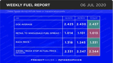 Photo of Weekly Fuel Report: July 06, 2020