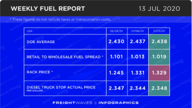 Photo of Weekly Fuel Report: July 13, 2020