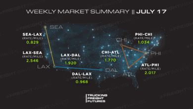 Photo of Trucking Freight Futures Market Summary: Week Ending 07-17-2020
