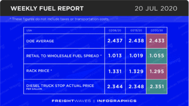 Photo of Weekly Fuel Report: July 20, 2020
