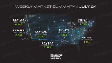 Photo of Trucking Freight Futures Market Summary: Week Ending 07-24-2020