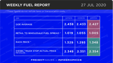 Photo of Weekly Fuel Report: July 27, 2020