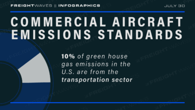 Photo of Daily Infographic: Commercial aircraft emissions standards