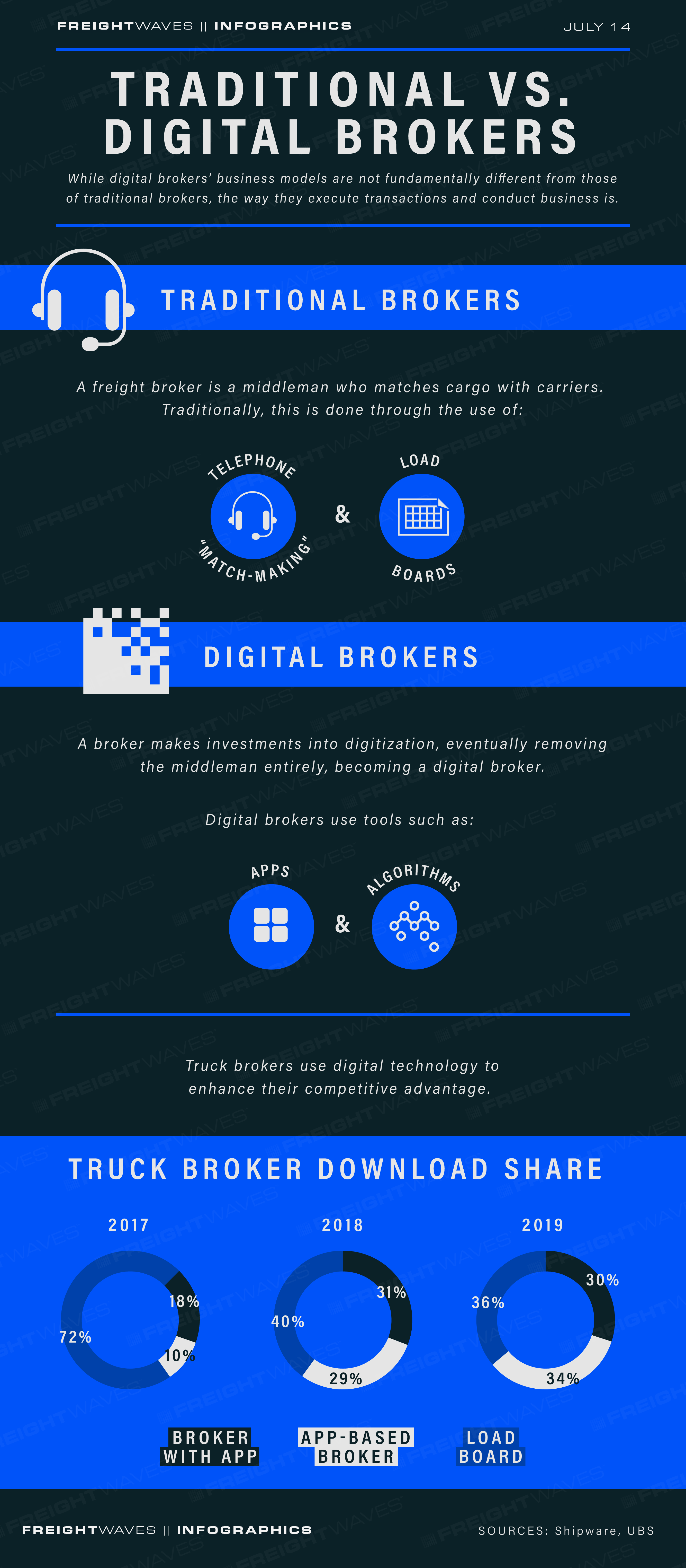 FreightWaves Daily Infographic