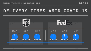 Photo of Daily Infographic: Delivery times amid COVID-19