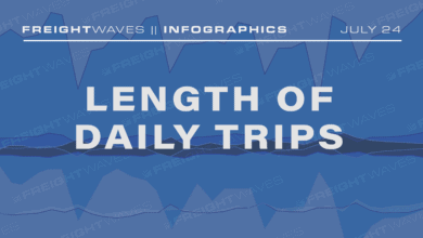 Photo of Daily Infographic: Length of Daily Trips