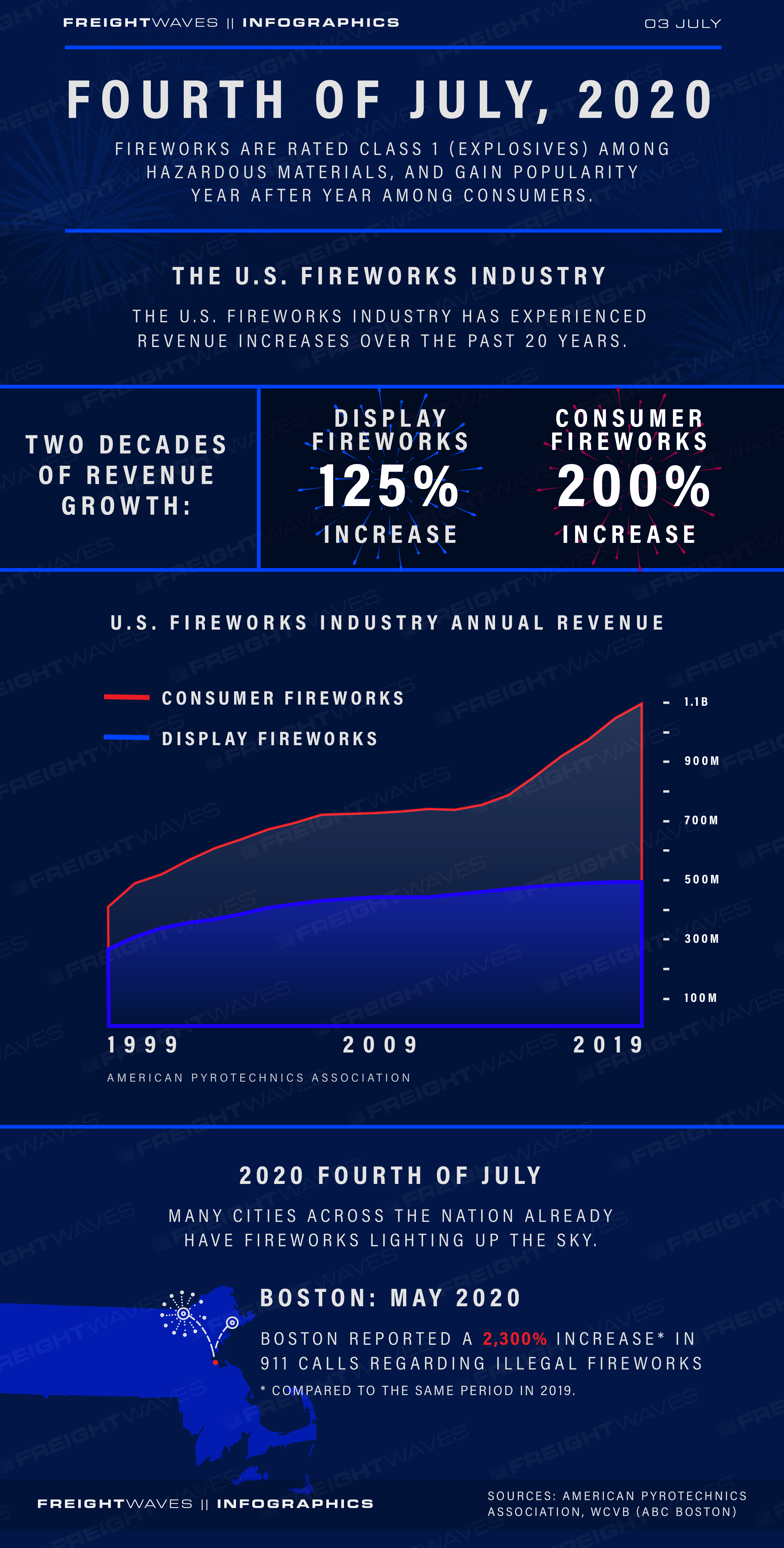 FreightWaves Infographic: 4th of July 2020