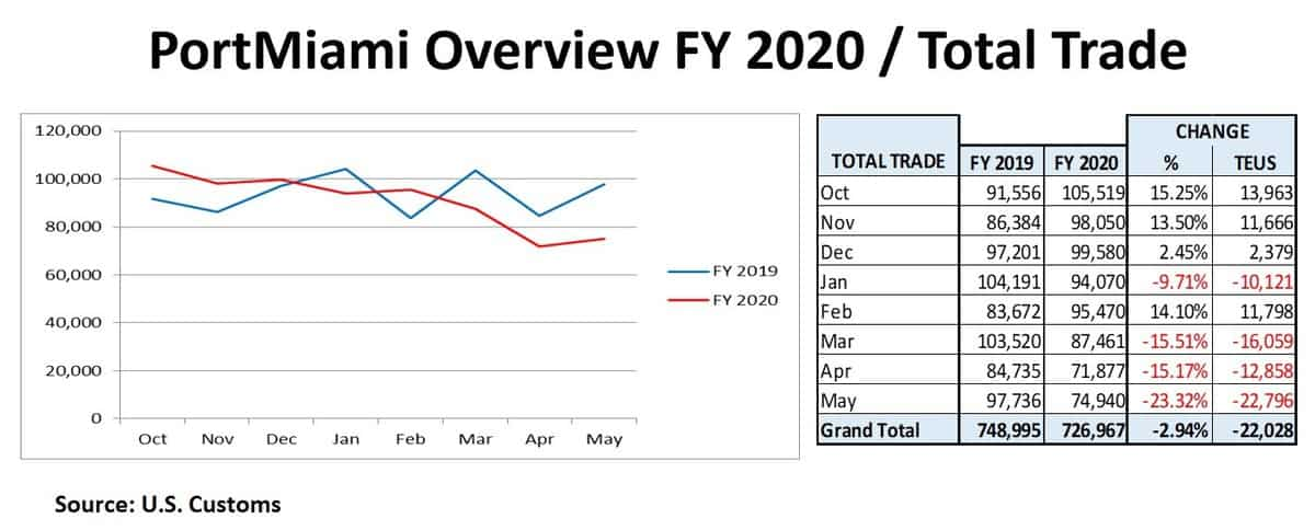 PortMiami Overview FY 2020/Total Trade