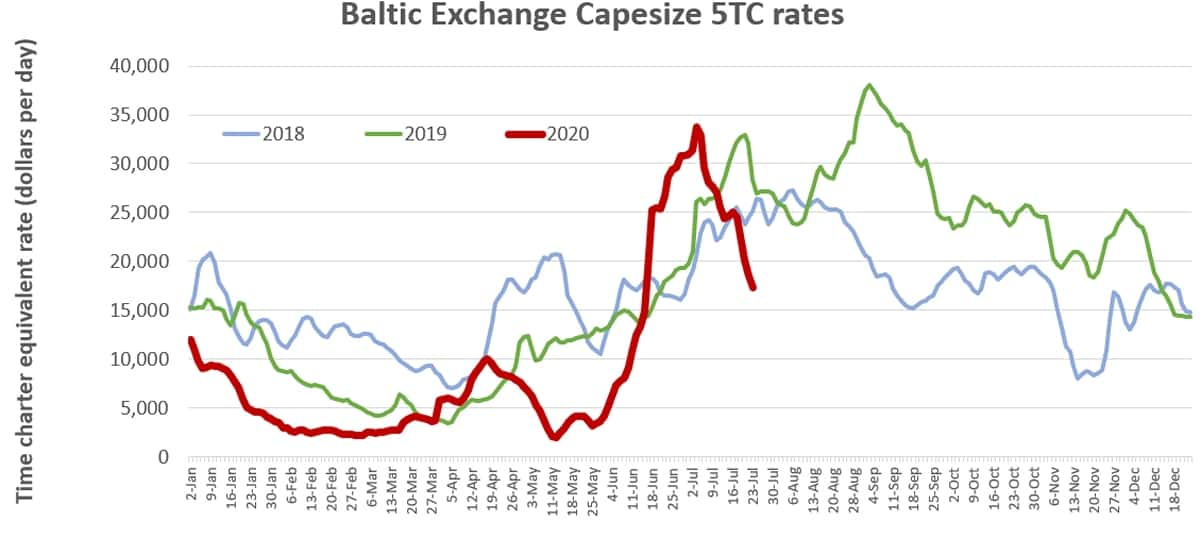 shipping rate chart