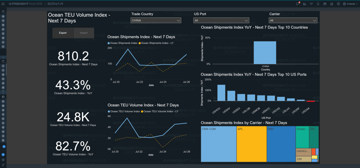 A screenshot of FreightWaves SONAR's new Ocean Shipments Report, which displays proprietary data unique to SONAR.