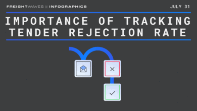 Photo of Daily Infographic: Importance of tracking tender rejection rate