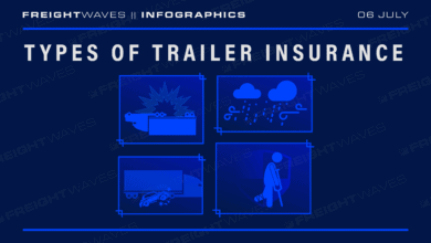 Photo of Daily Infographic: Types of trailer insurance