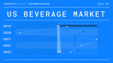 Photo of Daily Infographic: US Beverage Market