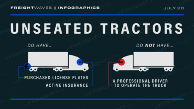 Photo of Daily Infographic: Unseated Tractors
