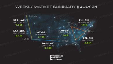 Photo of Trucking Freight Futures Market Summary: Week Ending 07-31-2020