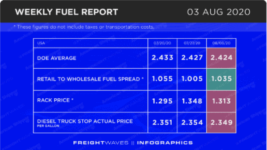 Photo of Weekly Fuel Report: August 3, 2020