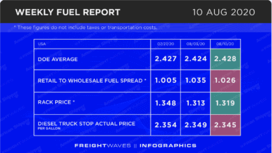 Photo of Weekly Fuel Report: August 10, 2020