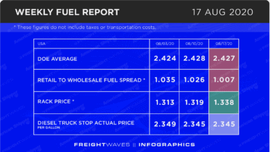 Photo of Weekly Fuel Report: August 17, 2020