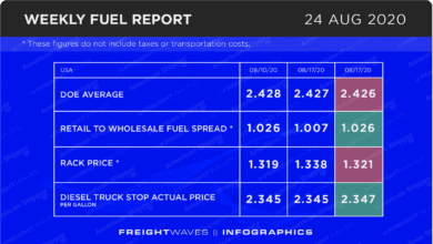 Photo of Weekly Fuel Report: August 24, 2020