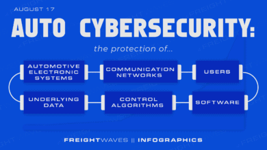 Photo of Daily Infographic: Auto cybersecurity