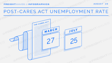 Photo of Daily Infographic: Post-CARES Act unemployment rate