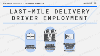 Photo of Daily Infographic: Last-mile delivery driver employment